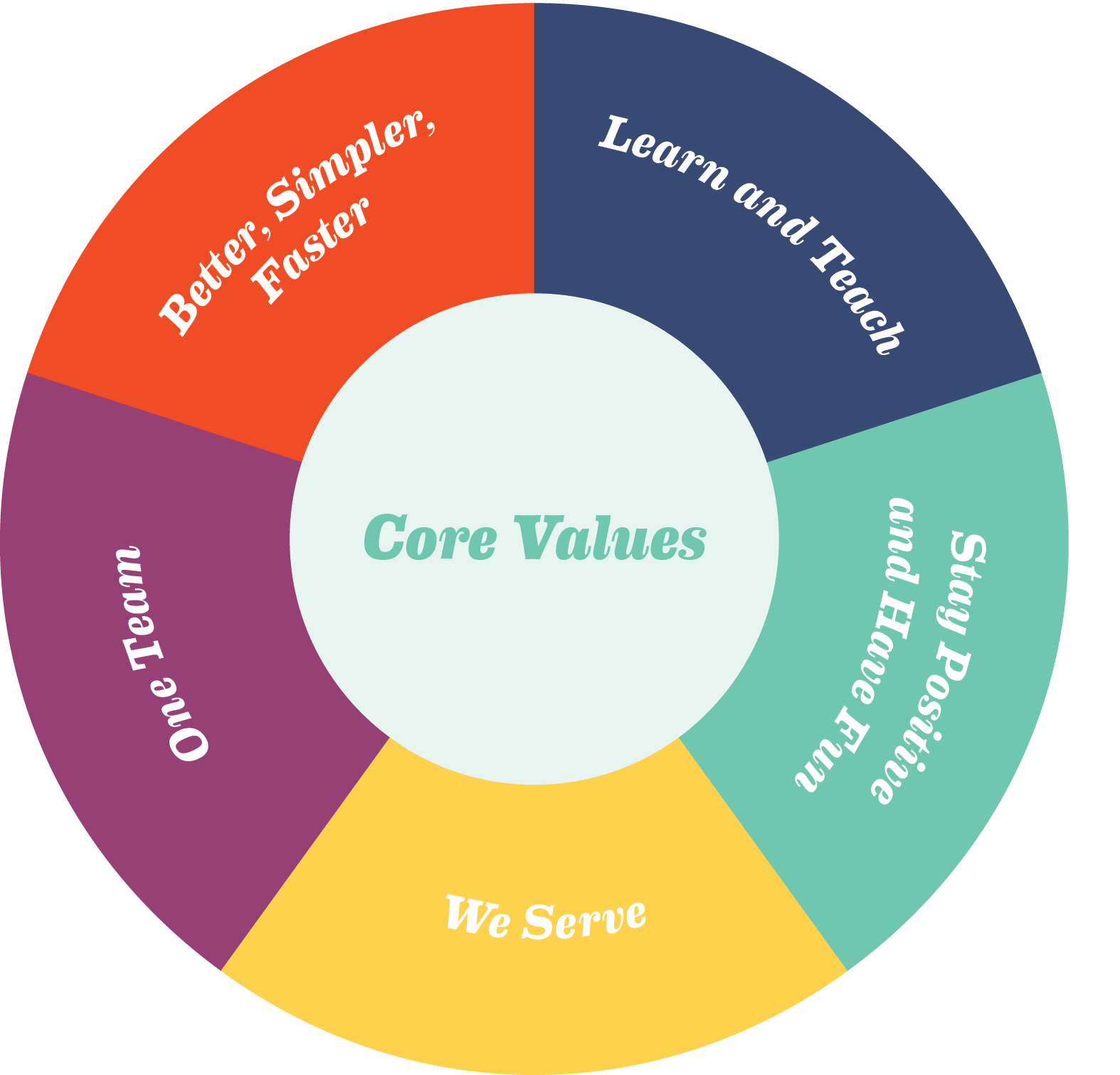 Core Value Color Wheel HD